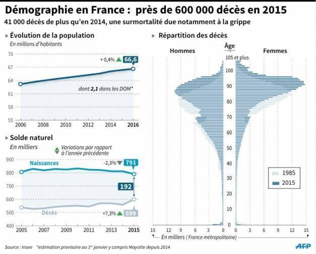 La France compte 66,6 millions d'habitants: boom des décès et recul de l'espérance de vie