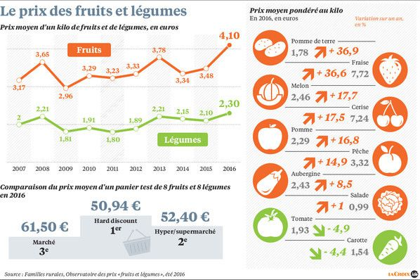 L'addition s'alourdit pour les fruits et légumes….