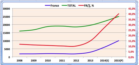 Complément au &quot&#x3B;Libé - les raisons de l'émigration des juifs de France vers Israël&quot&#x3B;