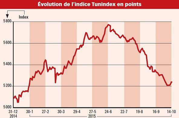 Evolotion de l'indice Tunidex en points