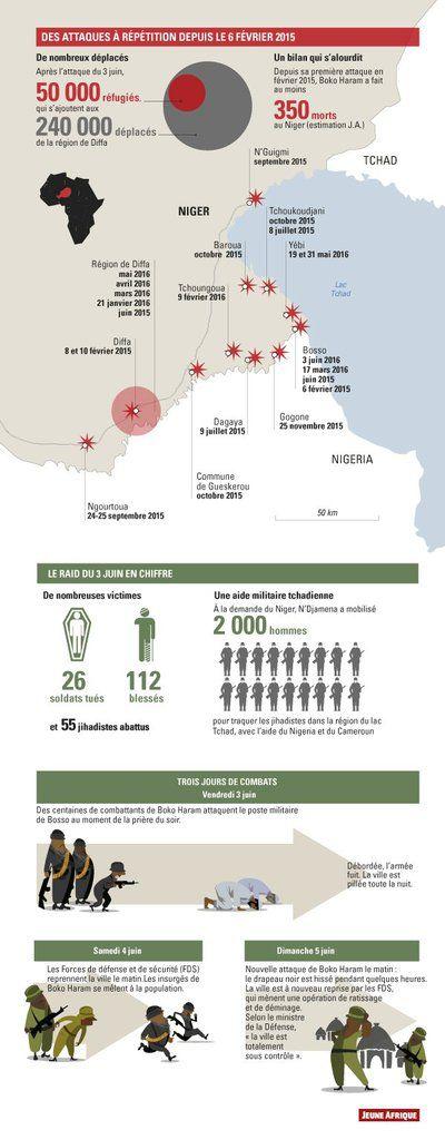 Retour, en infographie, sur l'attaque de Bosso, qui pourrait avoir changé la donne dans la lutte contre Boko Haram.