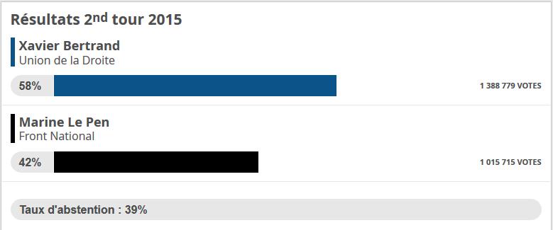 Nord Pas-de-Calais Picardie : les résultats des #Regionales2015