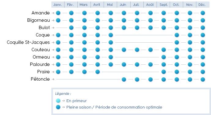 Calendrier Des Poissons Et Fruits De Mer De Saison.Calendrier Des Poissons Et Crustaces La Cuisine De Lilimarti
