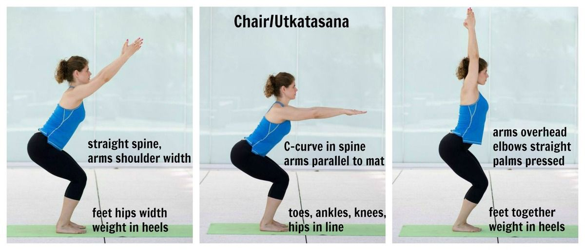 3) Utkatasana or the chair pose:- Benefits:-1) It strengthens the core muscles, thighs and tones the buttocks. ↑note:-→Avoid this pose if you have a knee or back injury. Steps to do this pose:- 1)Stand straight on your yoga mat with your hands in namaste in front of you. Now raise your hands up above your head and bend at the knee such that your thighs are parallel to the floor. 2)Bend your torso slightly forward and breathe in. 3)Stay in position for as long as you can. 4)Gently go back to the standing position. repeat these steps for 10-15 times.