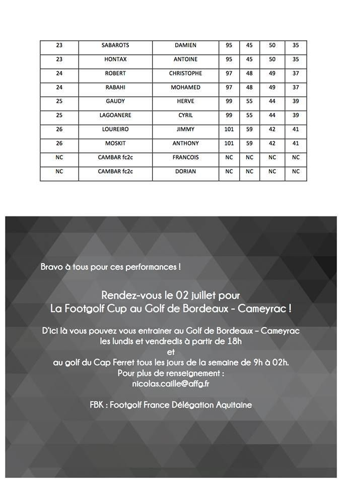 Résultats FootGolf 2016