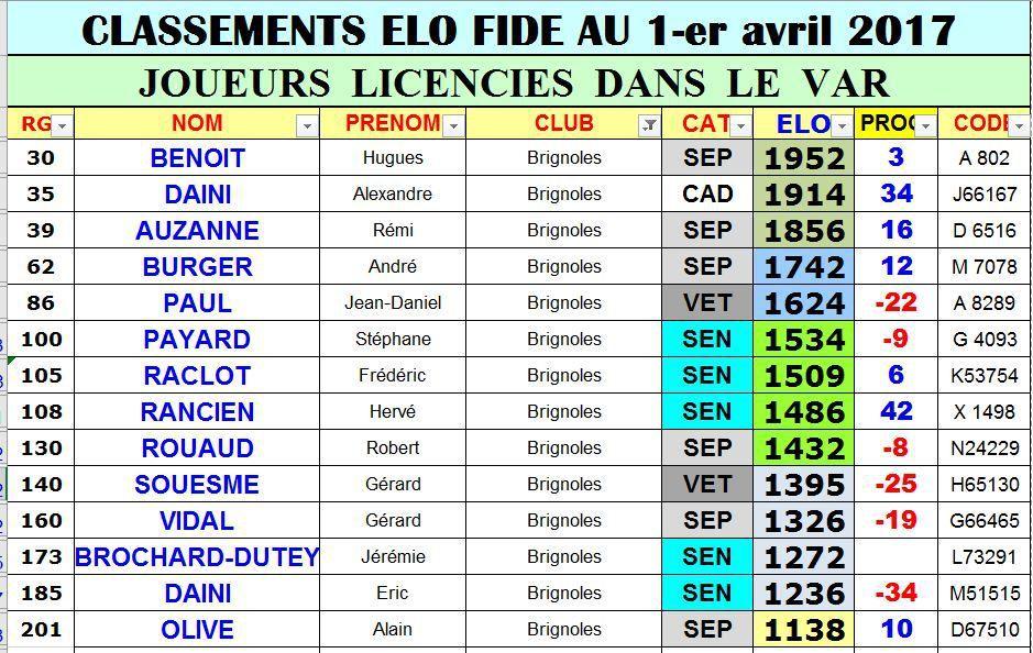 Elo FIDE Avril 2017 des joueurs brignolais