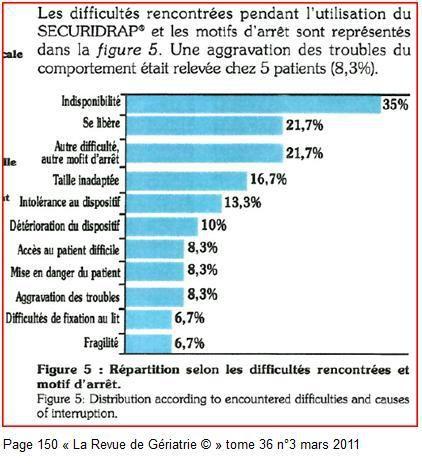 Le point sur « La Revue de Gériatrie © » tome 36 n°3 mars 2011 concernant le Sécuridrap