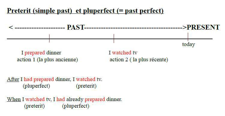 Book 3 situation 1 : prétérit (simple past) ou pluperfect