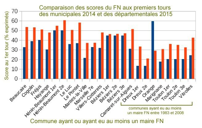 L'abstention ou le vote blanc contre le FN et la pédagogie de la catastrophe