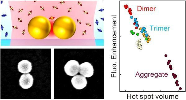 New article: self-assembled plasmonic nanoparticle dimer antennas