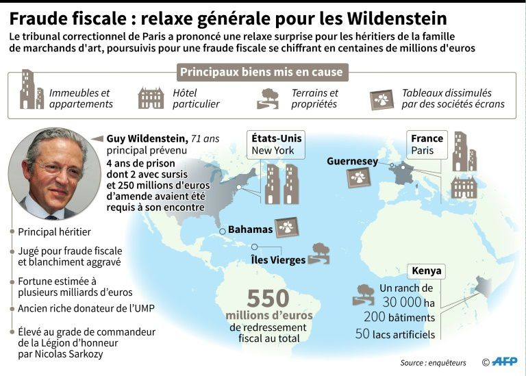 Ils n'en parlent pas à la primaire socialiste : Les Wildenstein cachent des centaines de milliers d'euros au fisc mais sont relaxés !