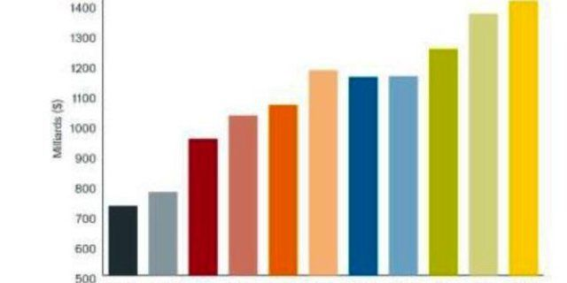 Courbe des dividendes versés chaque année aux actionnaires depuis 2008