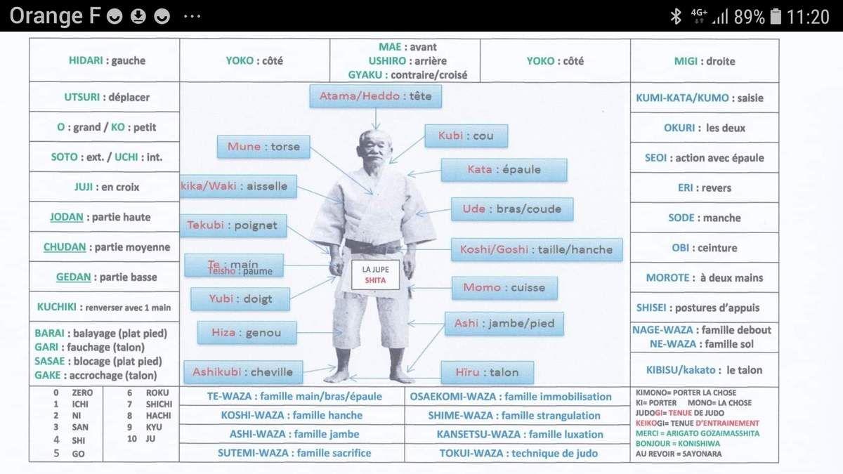 Pour comprendre le judo ! - Judo club DOJO CHAMBERIEN - ARJ
