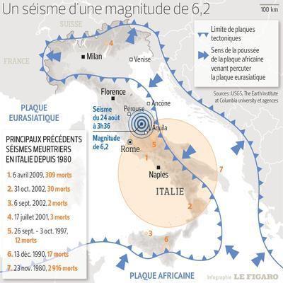Séisme / Italie : soutien aux victimes