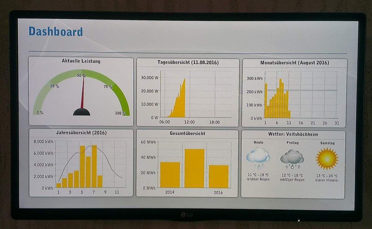 """""""Dashboard"""": Übersicht mit aktueller Leistung, Tages-, Monats-, Jahresübersicht und Gesamtübersicht, Wetter"""