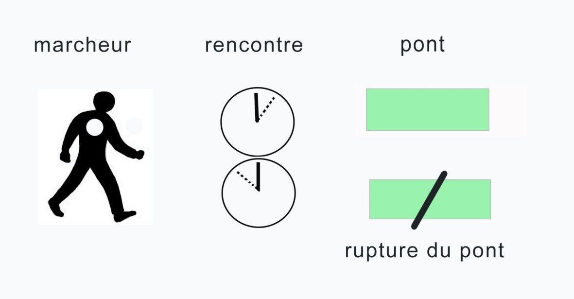 Rencontrer definition synonymes