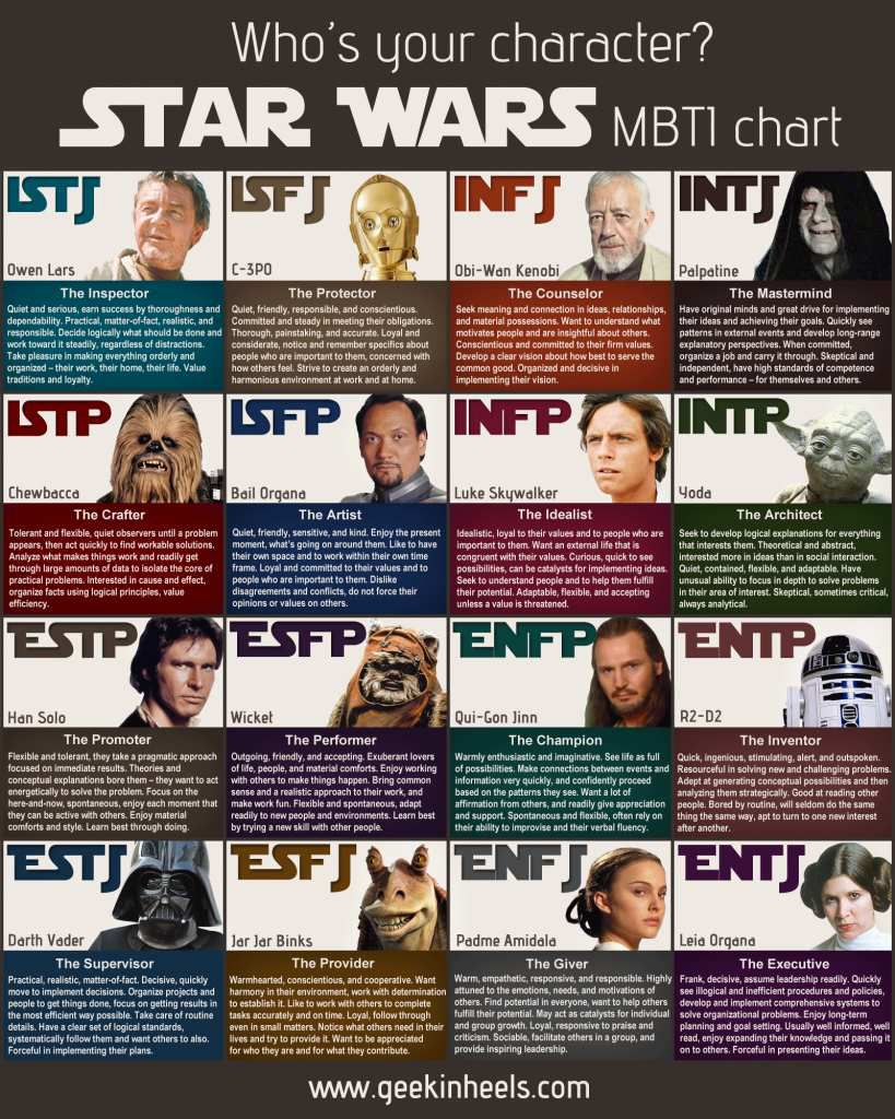 MBTI et Star Wars