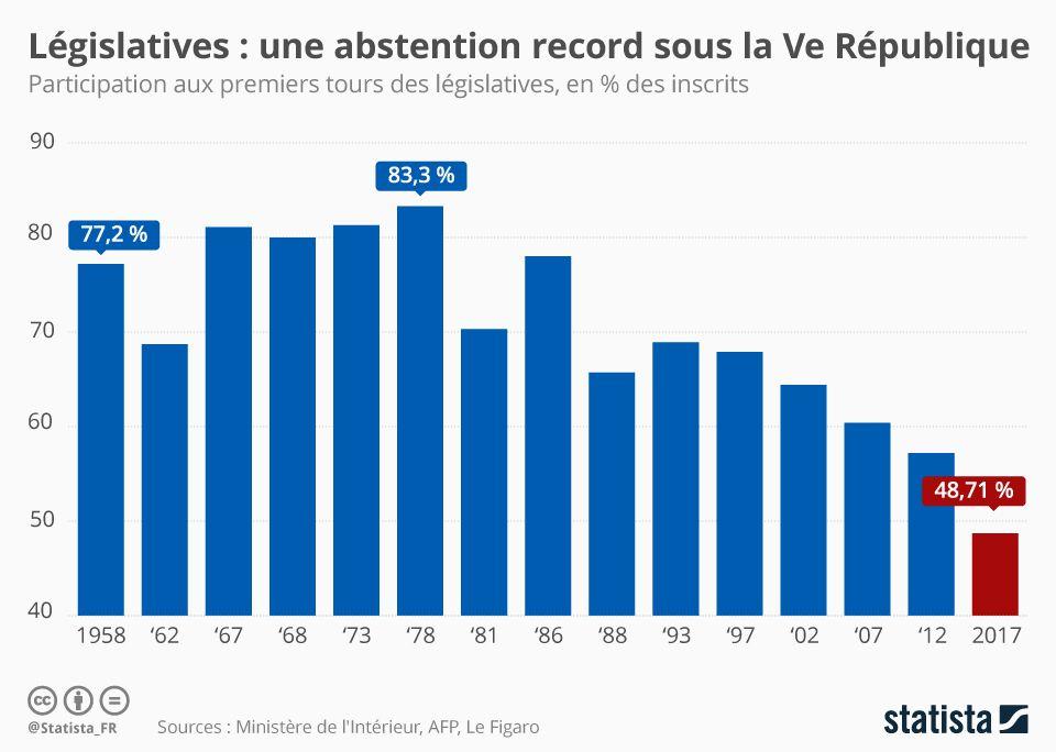 48,71% de participation, 51,29% d'abstention au premier tout des législatives du 11 juin 2017.