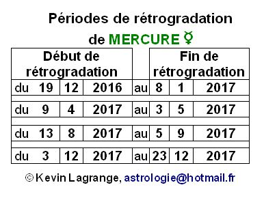 Mercure rétrograde signification