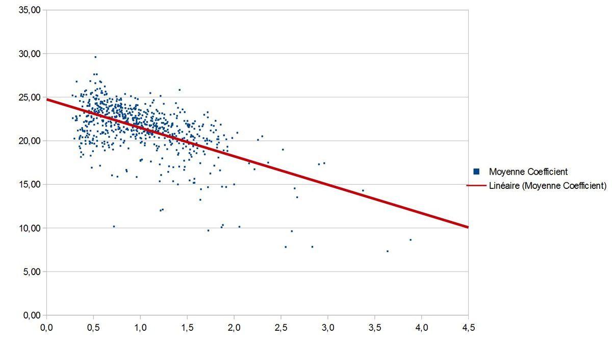 Corrèlation coefficient-Moyenne