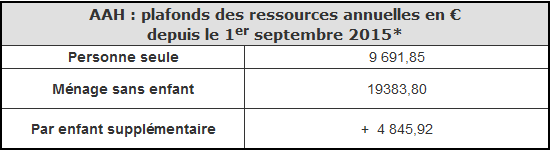Rsa et aah actualisation septembre 2015 le blog de l 39 avie - Plafond de ressources allocations familiales ...