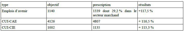 Les actions de l'Etat dans le Var - Rapport d'activité 2015