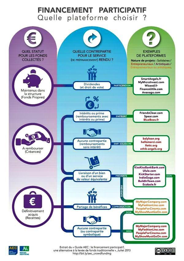 """L'infographie """"Quelle plateforme choisir"""" de l'AEC."""