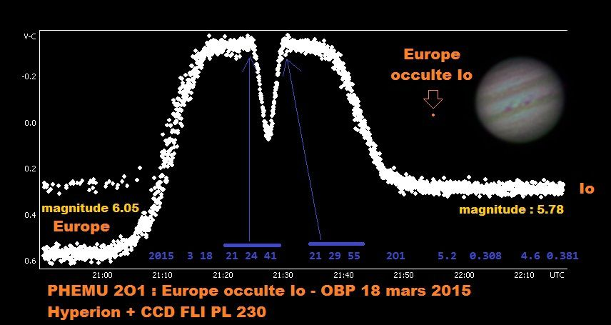 Phému 2O1 : ou Europe occulte Io