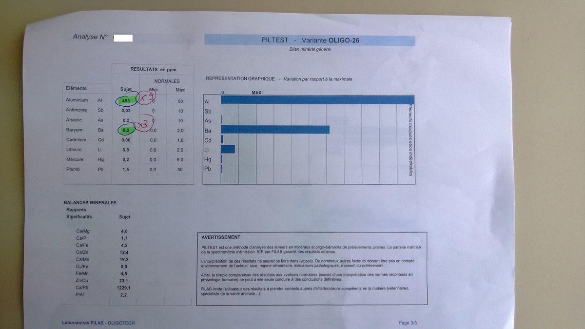 Analyses piltest du laboratoire Filab