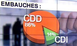 France: Record du nombre de contrats précaires