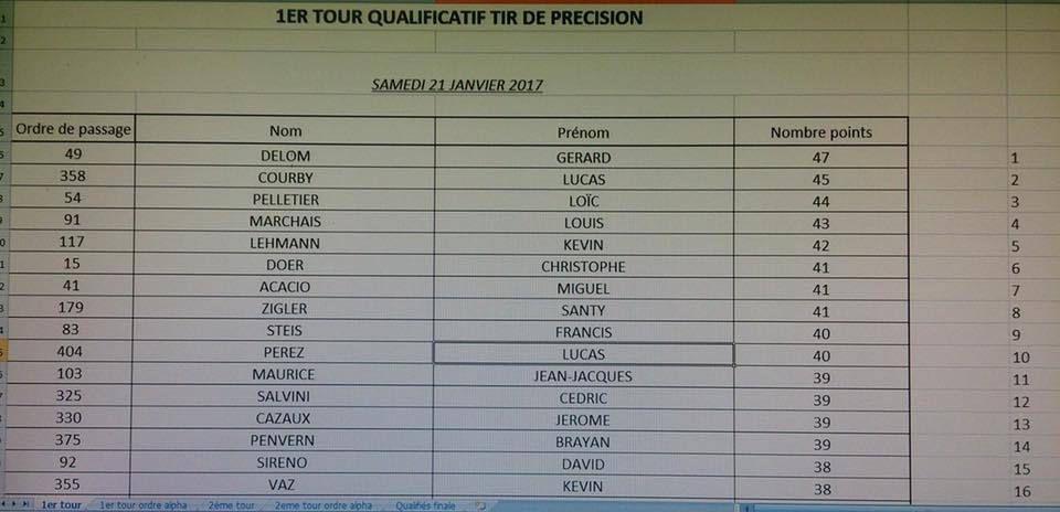 1 er tour du tir precision de Lecussan   Gerard Delom a la 1er place 47 points
