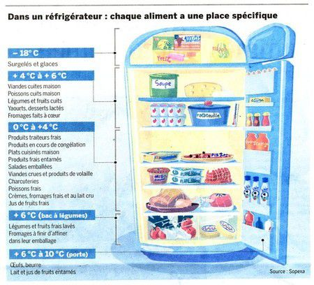Ranger son frigo my homemade cook - Comment regler la temperature du frigo ...