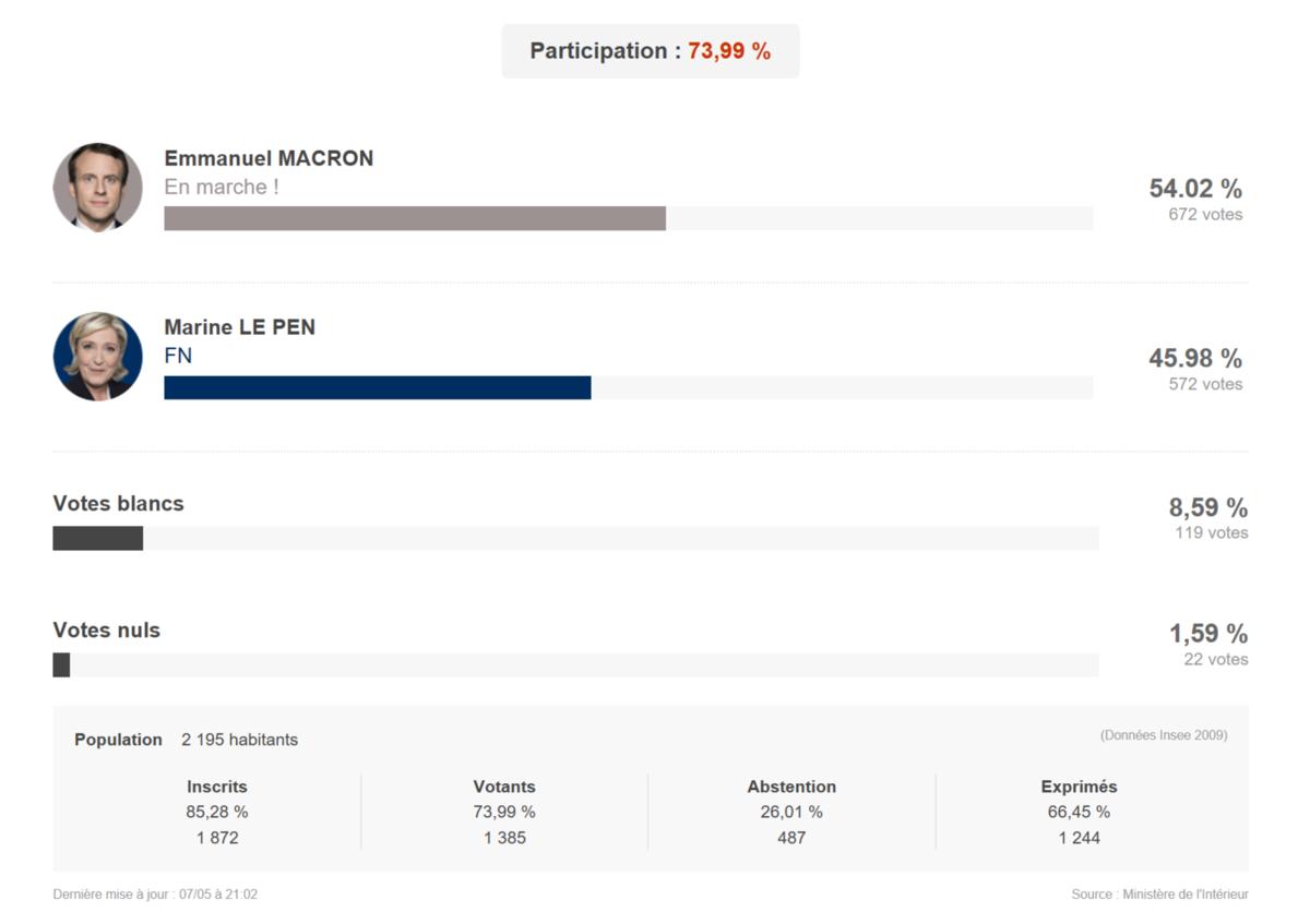 Election présidentiel à Aspremont
