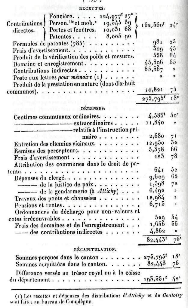 Album - le canton d'Attichy (Oise), son Histoire,(2éme partie)