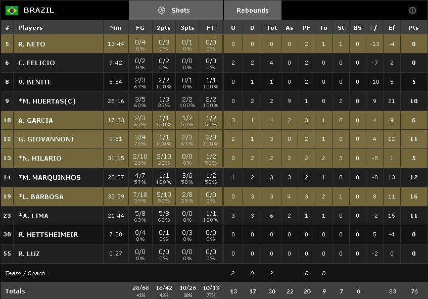 JO : Bogdanovic (33 points) et la Croatie ajoutent le Brésil à leur tableau de chasse