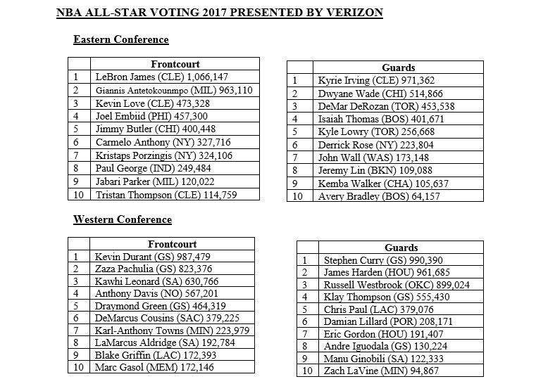 All Star Game: LeBron James devant Stephen Curry avec déjà 1.066.147 de votes