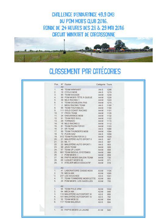 Ronde d'Endurance de 24 heures - 2016. Les Résultats !