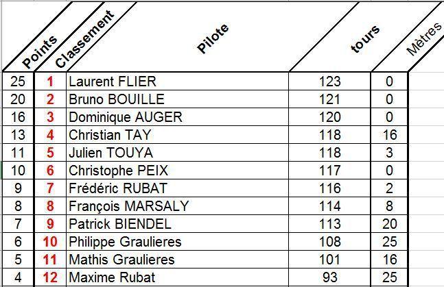 Résultats Ronde du vendredi 29 avril 2016