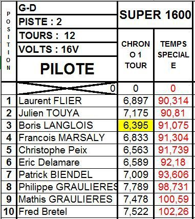 Résultats Rallye du 11 juin 2016