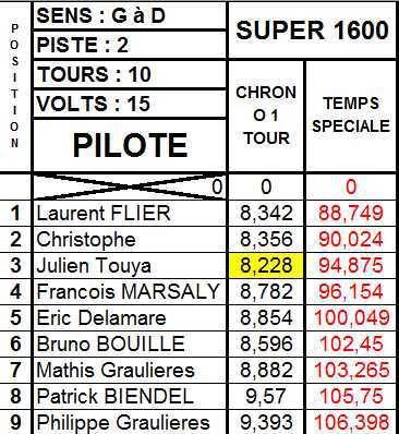 Résultats Rallye du 14 septembre 2016