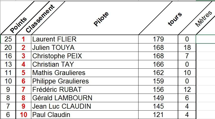 Résultats LMP du 25 mars 2017