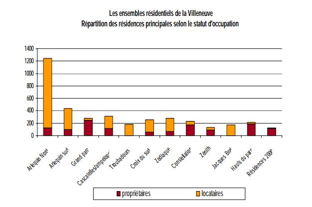 Statistiques 1999 - près de 50% des habitants dans la galerie de l'Arlequin