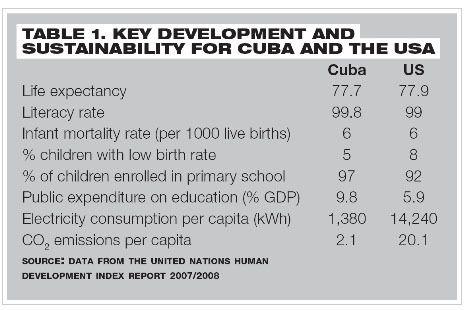 Cuba écologiste, mais oui mon vieux !