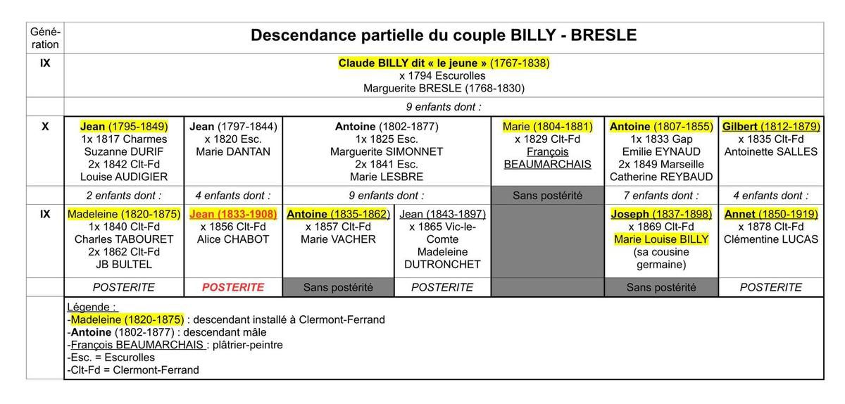 Tableau partiel de la descendance du couple BILLY/BRESLE
