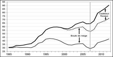 - Source : Insee, comptabilité nationale &#x3B; calculs CAC -