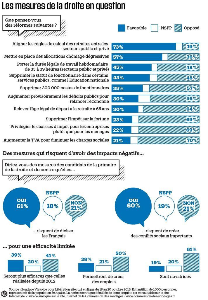 Le programme de la DROITE ne fait PAS RÊVER les Français…[sondage]