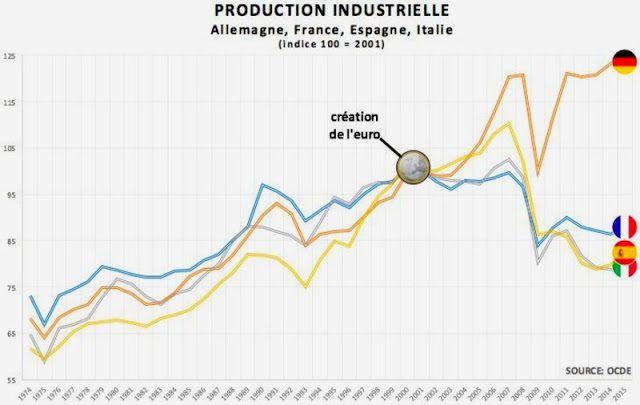 Notre industrie, celle de l'Allemagne, , la courbe réciproque de leur production depuis la mise en place de l'Euro