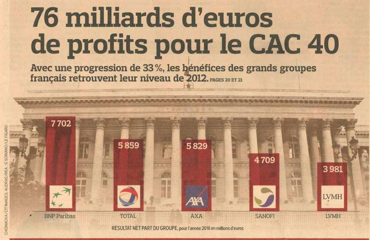 CAC 40 : Profits record de 76 milliards +33% sur un an  ! ! ! Et ce sont ces patrons, leurs médias et leurs hommes de paille politiques qui imposent l'austérité et la misère aux masses populaires ...Voterez-vous pour leurs candidats, les Macron et les Fillon ?