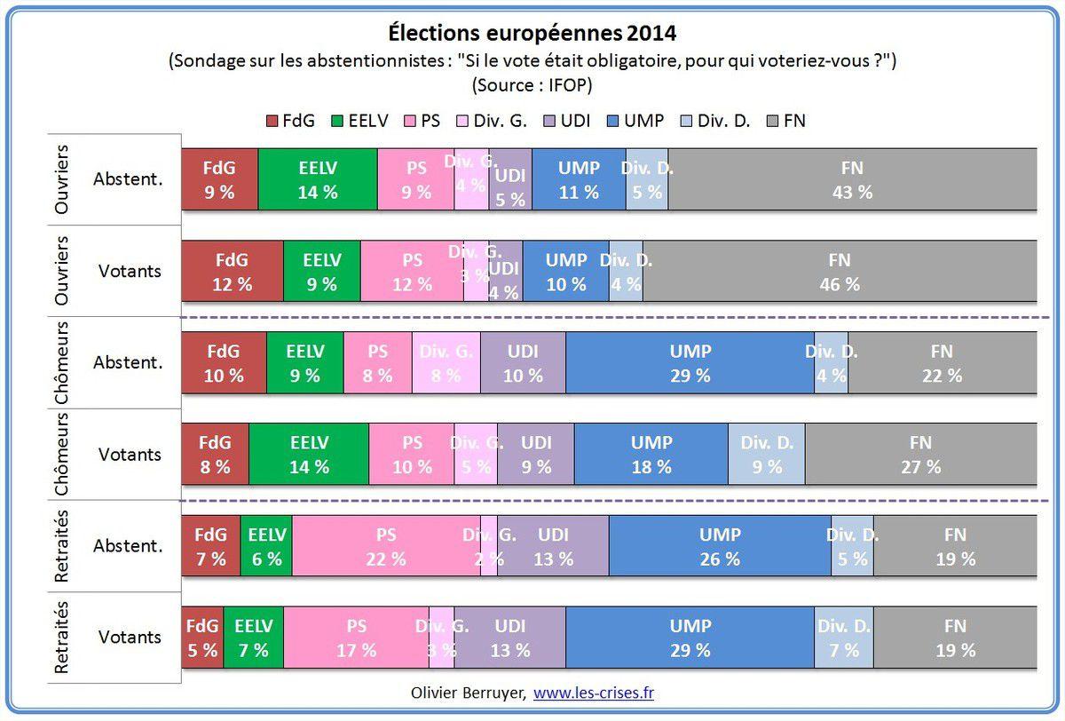 Les ABSTENTIONNISTES voteraient pratiquement COMME LES VOTANTS !