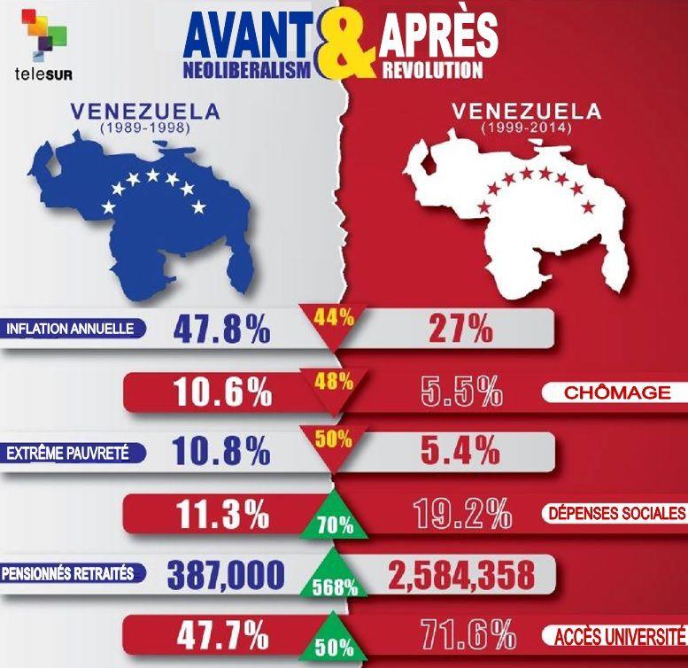 VENEZUELA : du néolibéralisme à la révolution (infographie)
